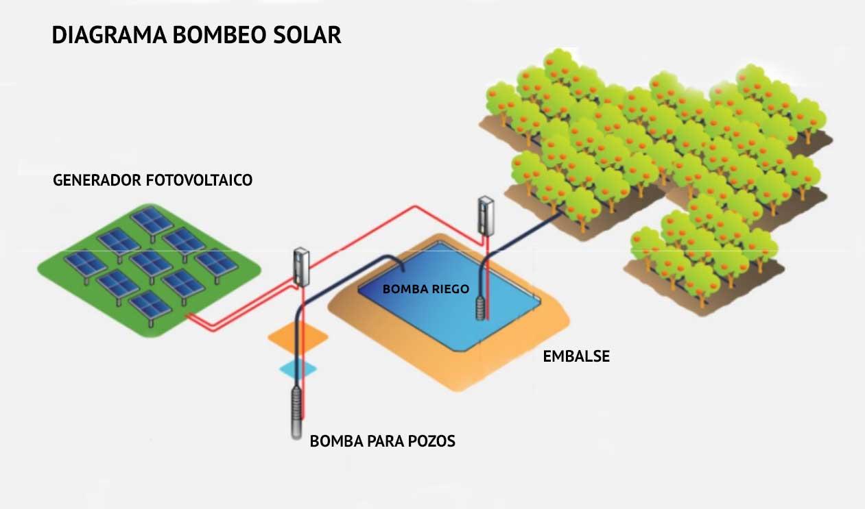 Bombeo Solar y Riego Solar Capital Nostrum Ingeniería