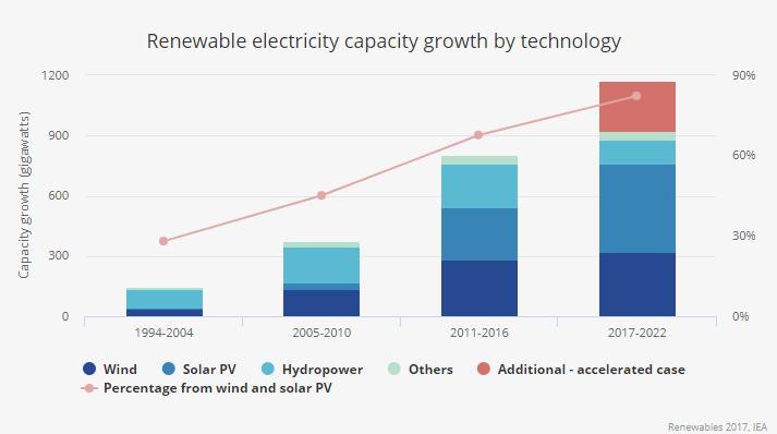 energía solar fotovoltaica crecimiento - capital nostrum