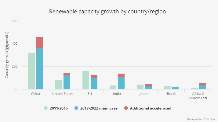energía solar fotovoltaica crecimiento por region - capital nostrum