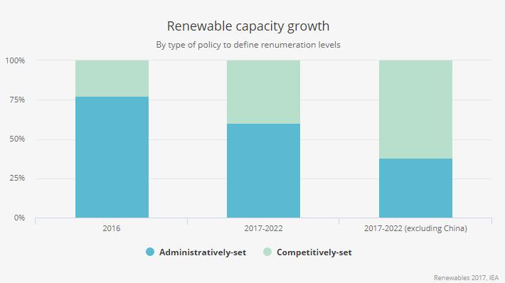 energía solar fotovoltaica energías renovables - capital nostrum
